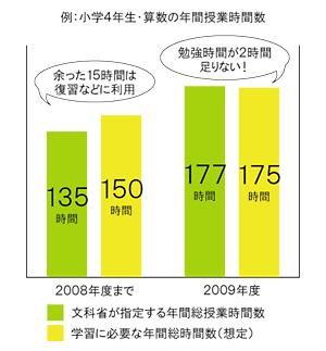 例:小4・算数の年間授業時間数